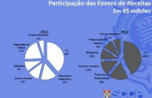 Corinthians arrecada mais que Seleção