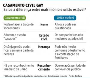 Cartórios de todo o país celebrarão casamento entre gays