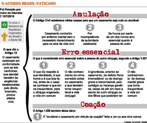 Vaticano anula casamento civil no Brasil pela primeira vez